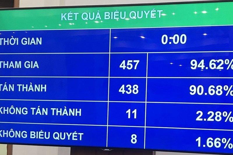 Vietnam parliament approves revised Law on Enterprises