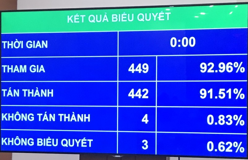 Vietnam parliament approves special finance-budget mechanism for Hanoi