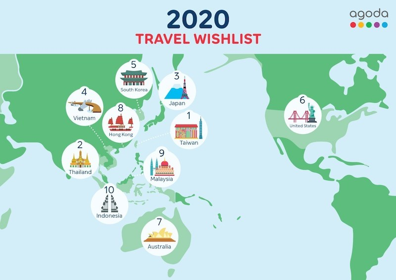 Vietnam ranks fourth on Agoda 2020 travel wishlist