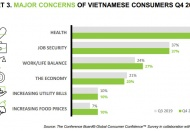 Health continues to be No.1 worry of Vietnamese consumers