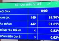 Vietnam parliament approves special finance-budget mechanism for Hanoi