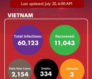 UPDATED Covid-19 in Vietnam on July 20